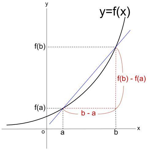 高校数学無料学習サイトko-su- 微分 平均変化率 その1