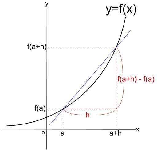 高校数学無料学習サイトko-su- 微分 平均変化率 その2
