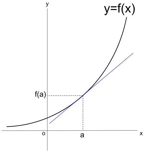 高校数学無料学習サイトko-su- 微分 平均変化率 その3