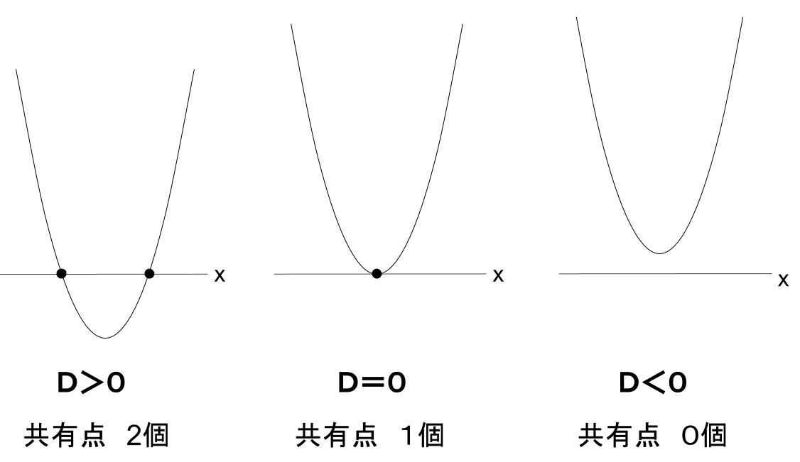 高校数学無料学習サイトko-su- 2次関数 放物線の位置関係