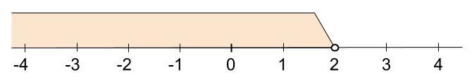 高校数学無料学習サイトko-su- 不等号1
