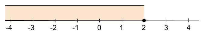 高校数学無料学習サイトko-su- 不等号2