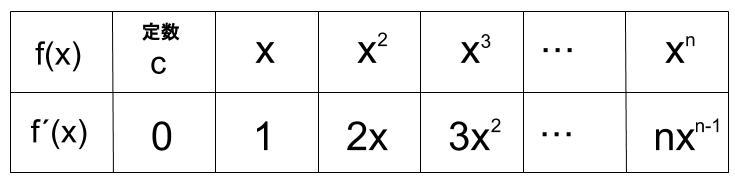 高校数学無料学習サイトko-su- 微分 基本多項式の微分表