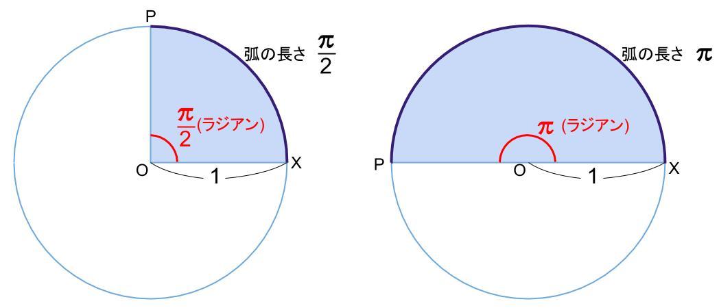 高校数学無料学習サイトko-su- 弧度法 単位円
