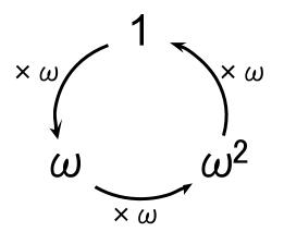 高校数学無料学習サイトko-su- オメガの輪環の順