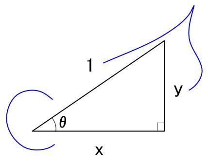 高校数学無料学習サイトko-su- 三角比 斜辺1の直角三角形 図2