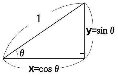 高校数学無料学習サイトko-su- 三角比 斜辺1の直角三角形 図3