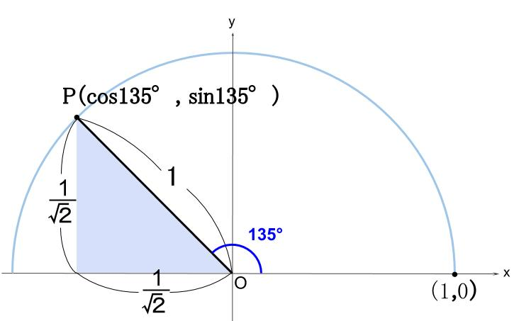 高校数学無料学習サイトko-su- 三角比 135