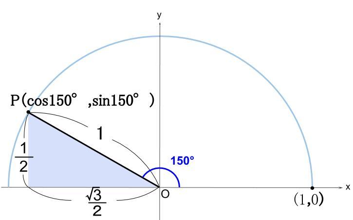 高校数学無料学習サイトko-su- 三角比 150