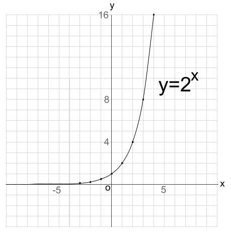 指数関数のグラフ | 高校数学の...