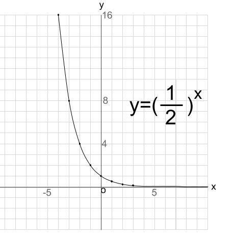 高校数学無料学習サイトko-su- 指数関数 グラフ3