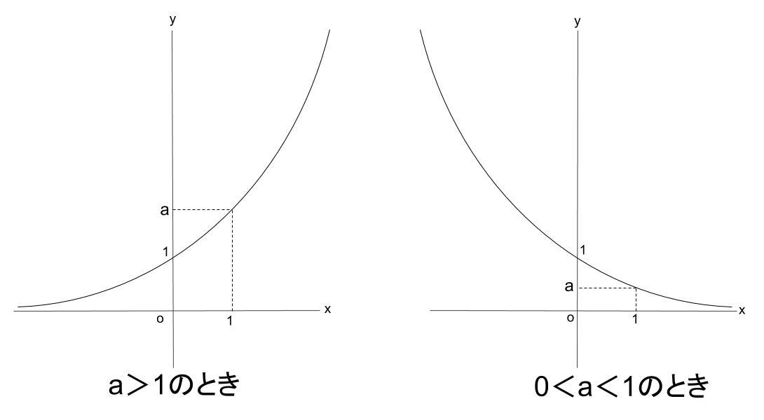 高校数学無料学習サイトko-su- 指数関数 グラフ4