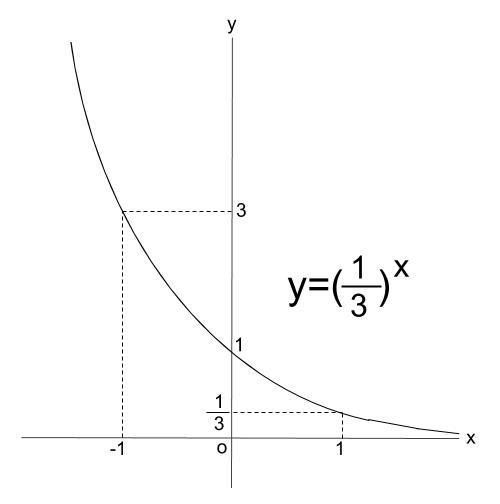 高校数学無料学習サイトko-su- 指数関数1-5