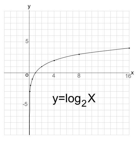 高校数学無料学習サイトko-su- 対数関数 グラフ1