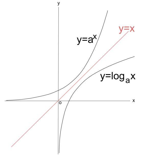 高校数学無料学習サイトko-su- 対数関数 グラフ2