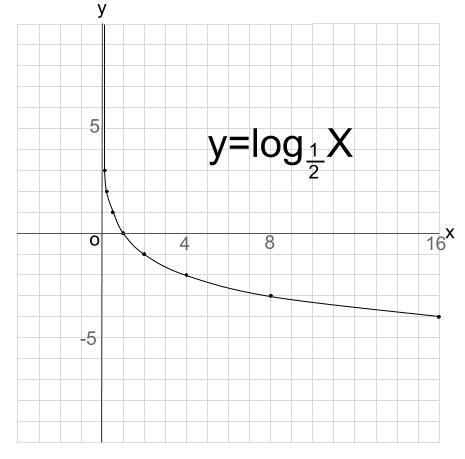 高校数学無料学習サイトko-su- 対数関数 グラフ3