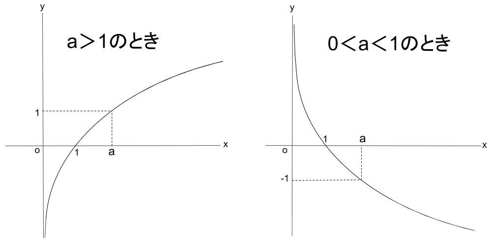 高校数学無料学習サイトko-su- 対数関数 グラフ4
