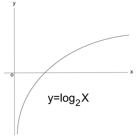 高校数学無料学習サイトko-su- 対数関数 グラフの概形