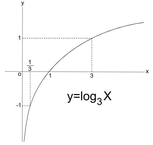高校数学無料学習サイトko-su- 対数関数 例題の図1-2
