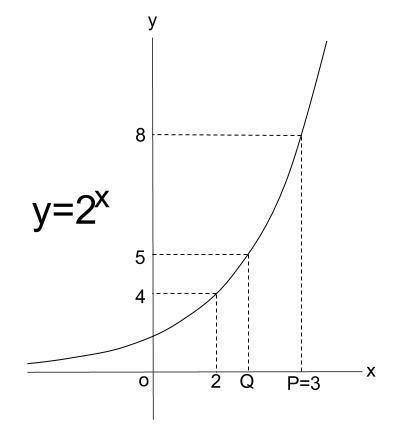 高校数学無料学習サイトko-su- 対数の導入1