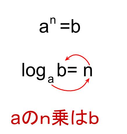 高校数学無料学習サイトko-su- 対数の読み方