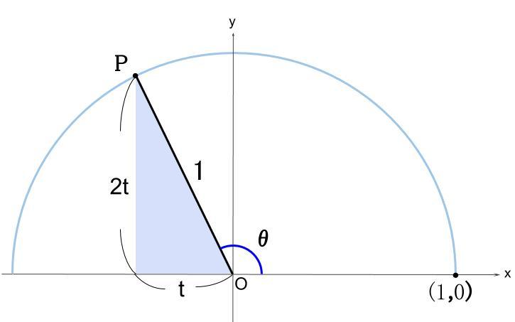 高校数学無料学習サイトko-su- 三角比 tan=-2