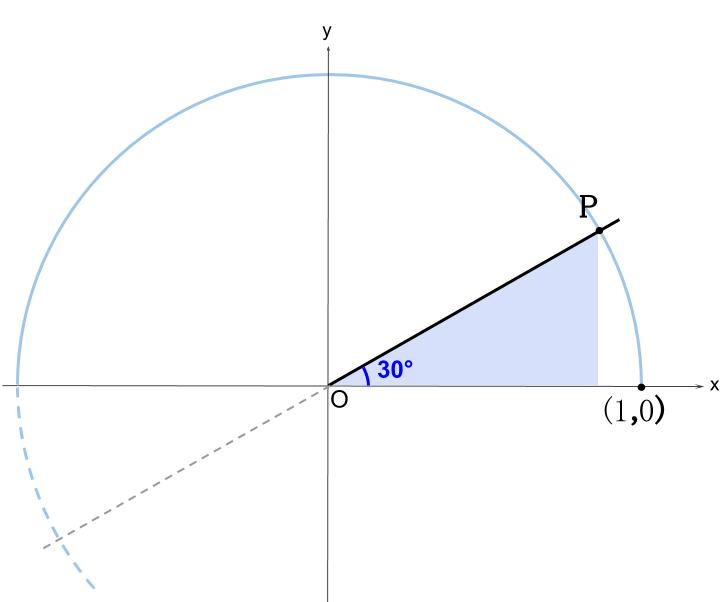 高校数学無料学習サイトko-su- 三角比 tan30-3