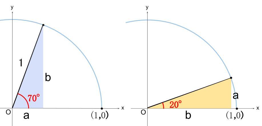 高校数学無料学習サイトko-su- 三角比 tan70=?