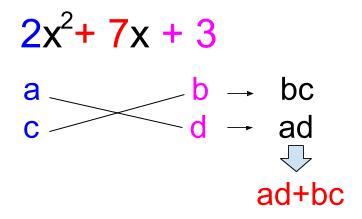 高校数学無料学習サイトko-su- たすき掛けの因数分解1