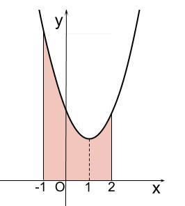 高校数学無料学習サイトko-su- 定積分と面積 例題1
