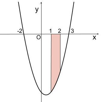 高校数学無料学習サイトko-su- 定積分と面積 例題2