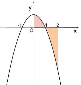 高校数学無料学習サイトko-su- 定積分と面積 例題3