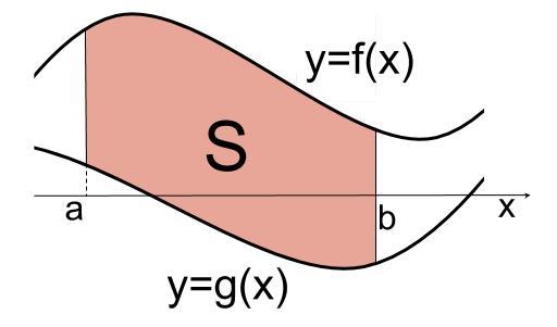 高校数学無料学習サイトko-su- 定積分と面積 上下はさまれた面積