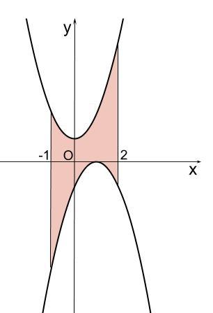 高校数学無料学習サイトko-su- 定積分と面積 上下はさまれた面積 例題1