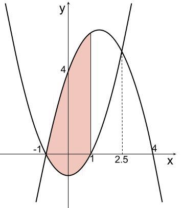 高校数学無料学習サイトko-su- 定積分と面積 上下はさまれた面積 例題2