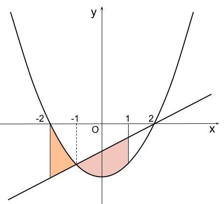 高校数学無料学習サイトko-su- 定積分と面積 上下はさまれた面積 例題3