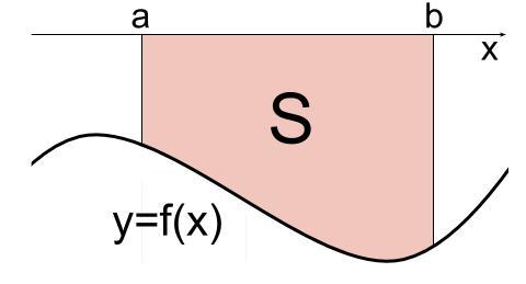 高校数学無料学習サイトko-su- 定積分と面積2