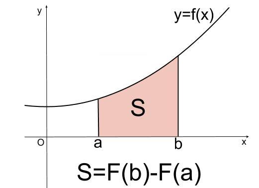 高校数学無料学習サイトko-su- なぜ定積分で面積が求まるのか