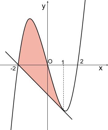 高校数学無料学習サイトko-su- 定積分 3次関数と接線1