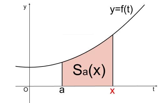 高校数学無料学習サイトko-su- なぜ定積分で面積が求まるのか101