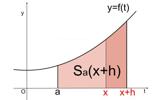 高校数学無料学習サイトko-su- なぜ定積分で面積が求まるのか102