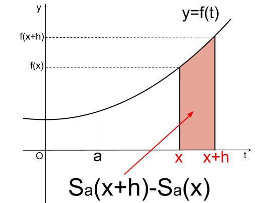 高校数学無料学習サイトko-su- なぜ定積分で面積が求まるのか103