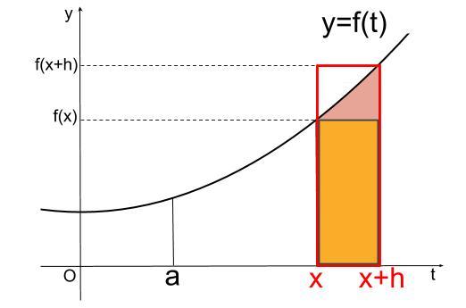 高校数学無料学習サイトko-su- なぜ定積分で面積が求まるのか104