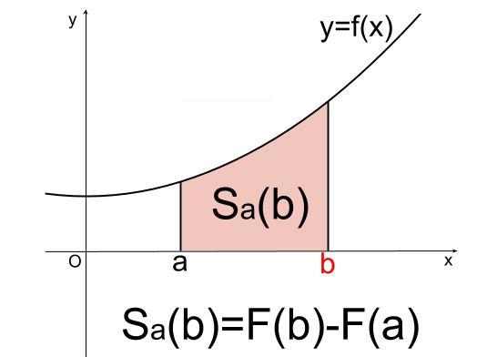 高校数学無料学習サイトko-su- なぜ定積分で面積が求まるのか105