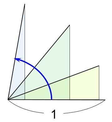 高校数学無料学習サイトko-su- 三角比 単位への拡張 図2