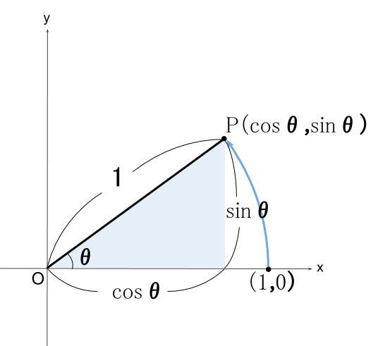 高校数学無料学習サイトko-su- 三角比 単位への拡張 図3-2