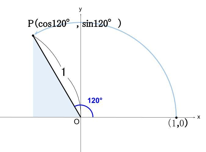 高校数学無料学習サイトko-su- 三角比 単位への拡張 図4