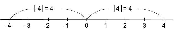 高校数学無料学習サイトko-su- 絶対値1