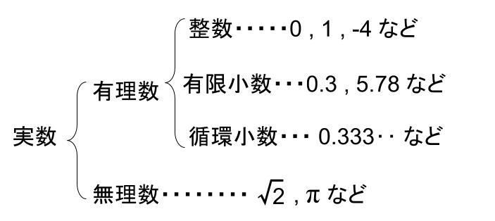 高校数学無料学習サイトko-su- 実数の分類