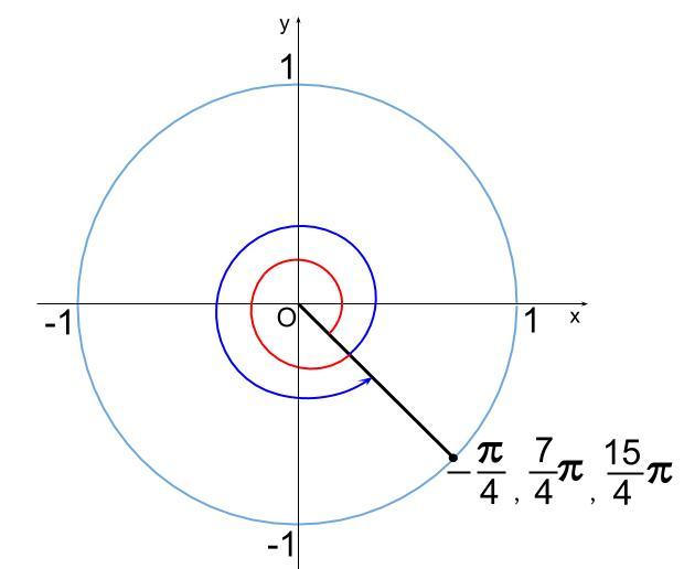 高校数学無料学習サイトko-su- 三角関数方程式101